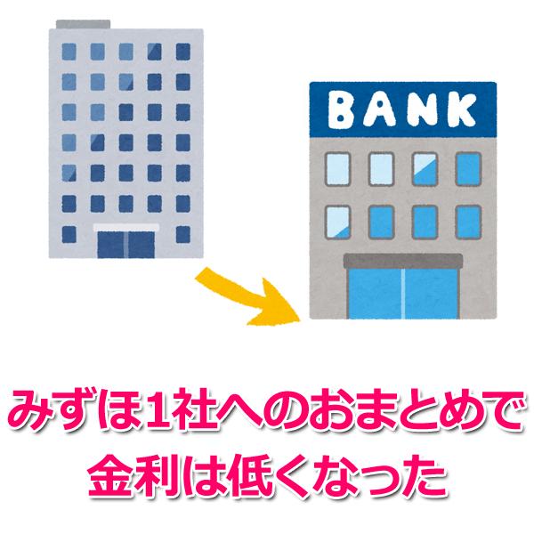 「おまとめ」をすることによる金利の変化