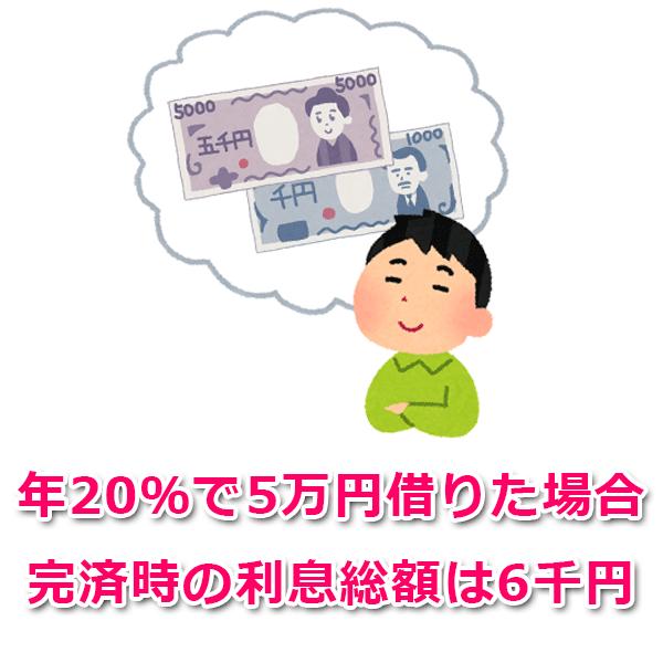 シミュレーション例:ライフティで5万円借りた場合