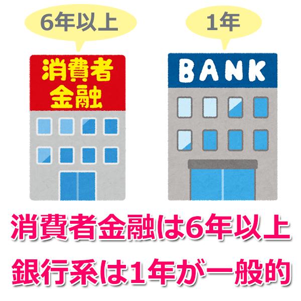 大手消費者金融・銀行系のカードローンの返済期間表